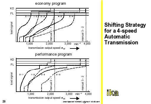 autoENG1: Shifting Strategy for a 4-Speed Automatic Transmission