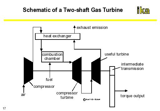 autoENG1: Schematic of a Two-shaft Gas Turbine on