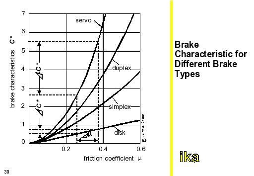 autoENG1: Brake Charateristic for Different Brake Types