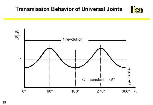 autoENG1: Transmission Behavious of Universal Joints