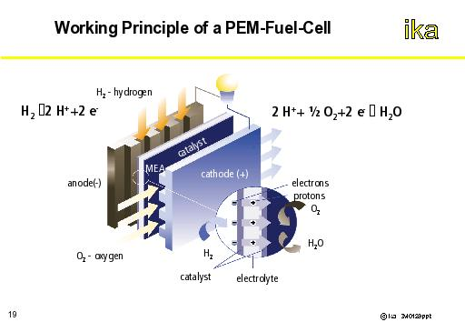 autoENG3: Working Principle of a PEM-Fuel-Cell
