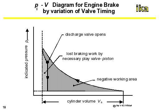 pi - v diagram for engine brake by variation of valve timing