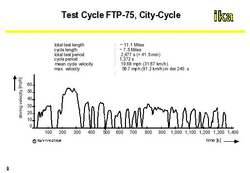autoENG1: Test Cycle FTP-75, City-Cycle