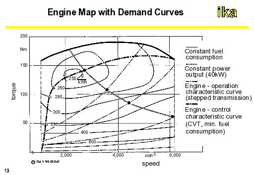engine transmission diagram autoeng1 engine map with deman curves  autoeng1 engine map with deman curves