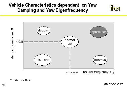 vehicle characteristics dependent on yaw damping and yaw eigen frequency
