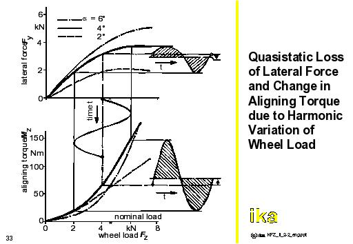 autoENG2: Quasistatic Loss of Lateral Force and Change in